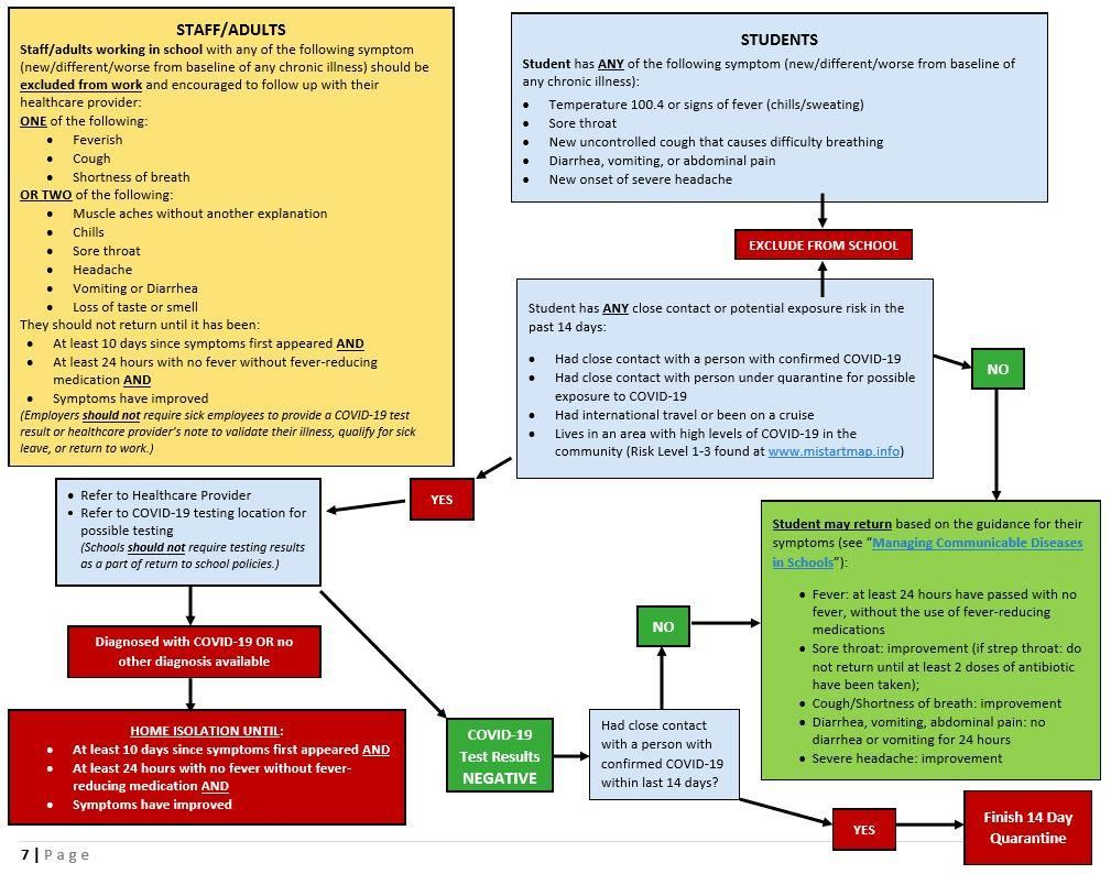 District Health Department #10 Covid Flow Chart, please call 231.876.5000 if you have questions.