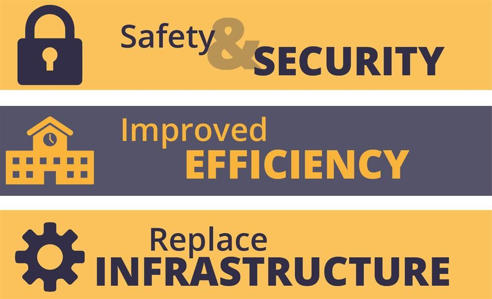 Bond Thank you Button safety and security, improved efficiency, replace infrastructure